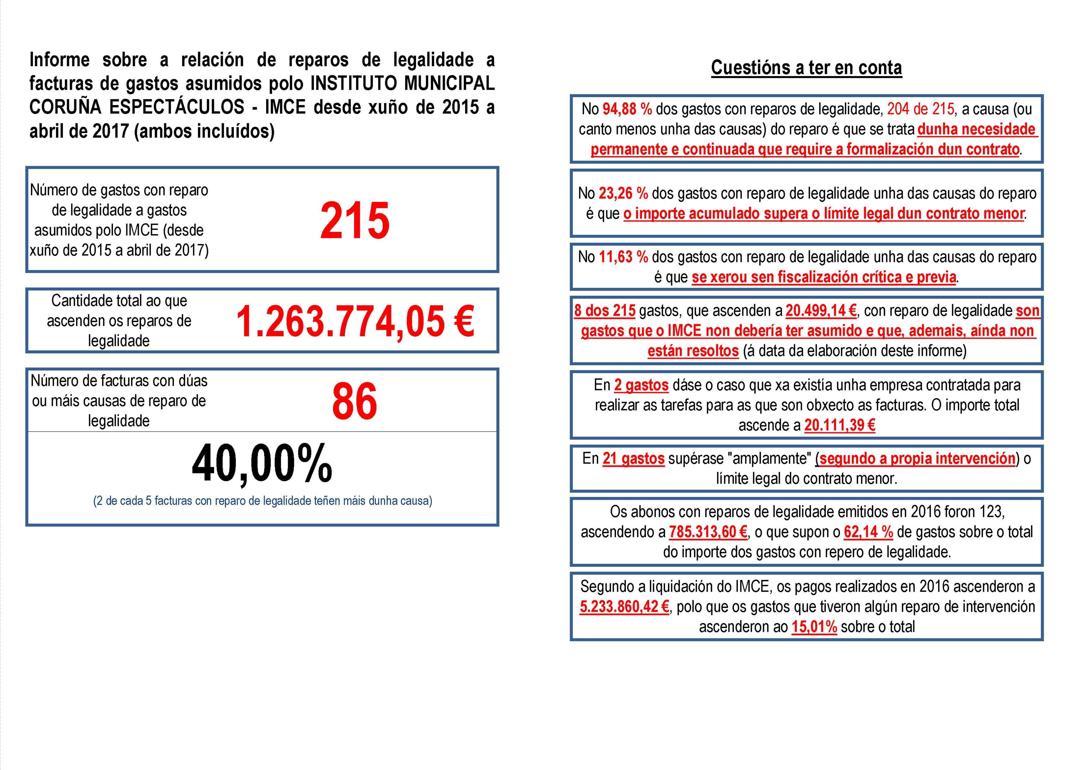 Principais datos do Informe elaborado a partir dos gastos con reparo de legalidade do IMCE